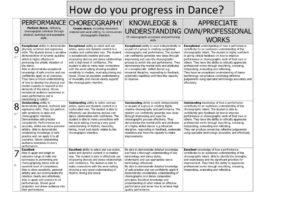 thumbnail of Dance Progress grid