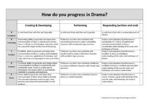thumbnail of Drama Progress Grid