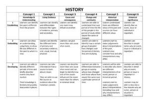 thumbnail of History Progress Grid