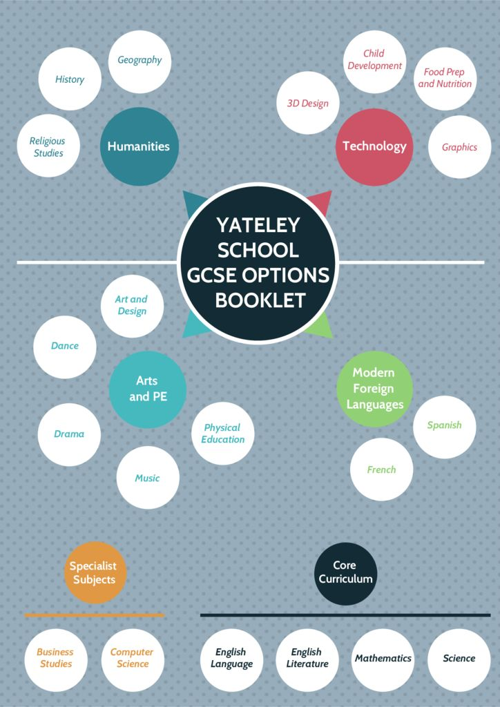 thumbnail of KS4 Options Booklet 2020 – Complete